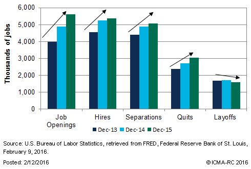 The decrease in the unemployment rate between December 2013 and December 2015 was supported by more hiring and fewer layoffs.